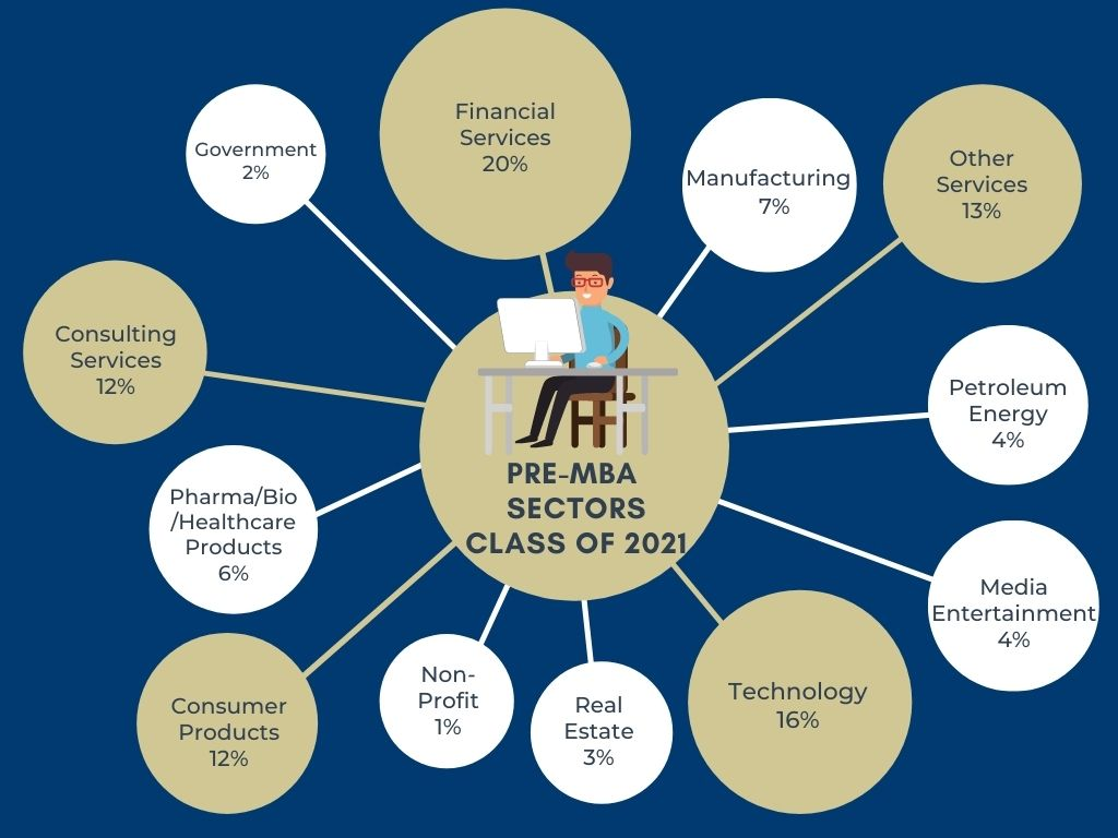 Pre MBA sectors listed for the HEC Paris MBA Class of 2021