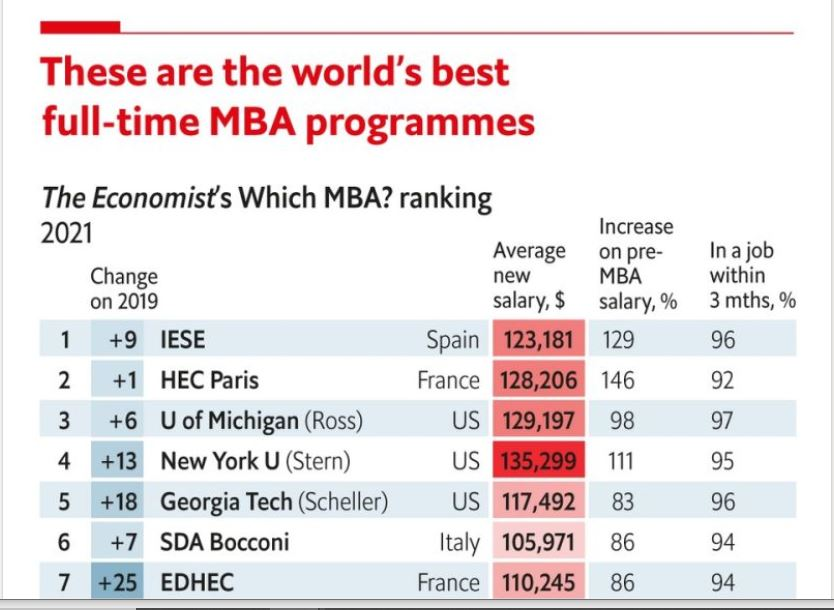 A screenshot of The Economist's 2021 rankings